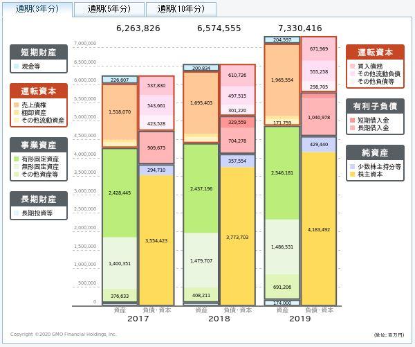KDDIの貸借対照表