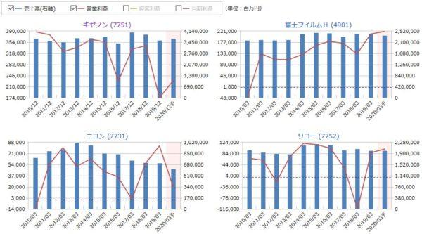 キヤノン、富士フィルムH、ニコン、リコーの売上高・営業利益の比較