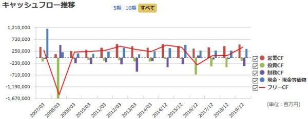 JT(日本たばこ産業)のキャッシュフロー推移