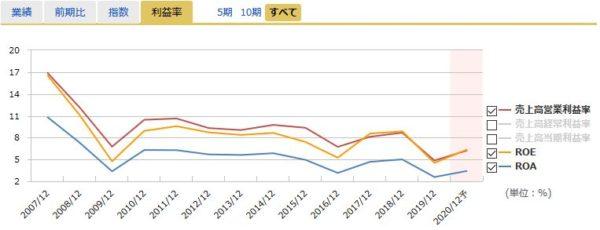 キヤノンの営業利益率