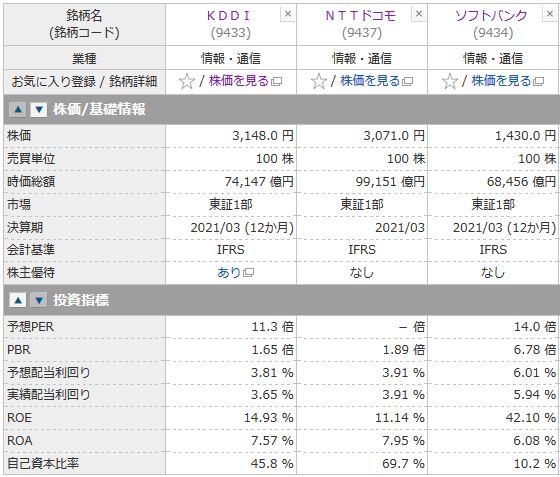 KDDI、NTTドコモ、ソフトバンクの投資指標の比較
