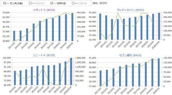 イオンフィナンシャルサービスとクレディセゾン、ソニーFH、セブン銀行の売上高・経常利益の比較