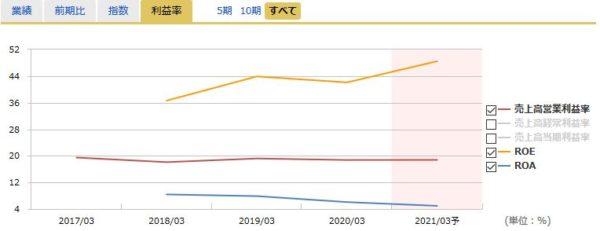 ソフトバンクの営業利益率
