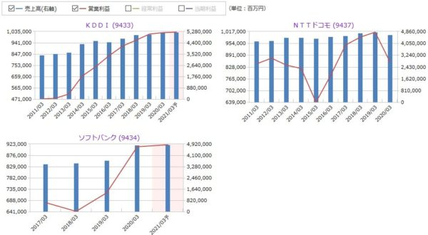 KDDI、NTTドコモ、ソフトバンクの売上高・営業利益の比較