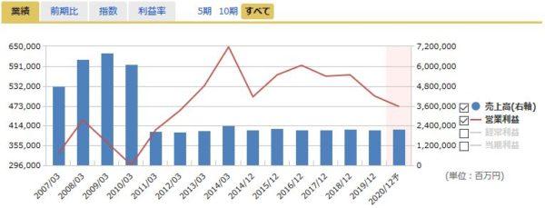 JT(日本たばこ産業)の売上高・営業利益