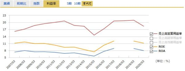 NTTドコモの営業利益率