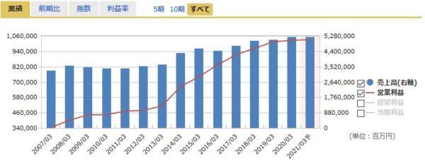 KDDIの売上高・営業利益