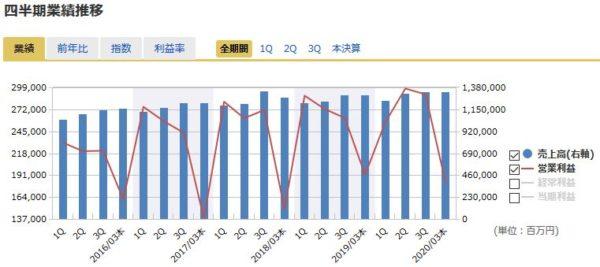 KDDIの四半期業績の推移
