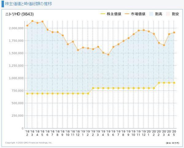 ニトリの株主価値と市場価値の推移