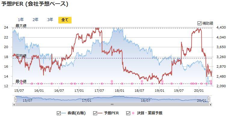 株価 キヤノン 【7751】キヤノンの株価分析。高配当利回りな優良・大型株だが、業績の先行きに注意