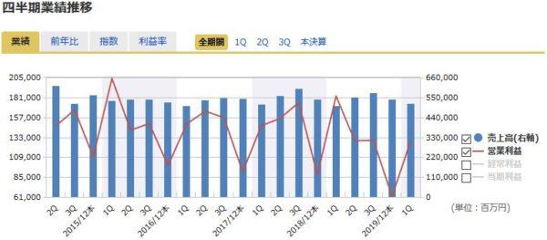 JT(日本たばこ産業)の四半期業績の推移