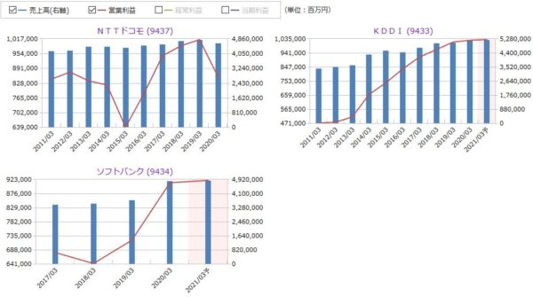 NTTドコモ、KDDI、ソフトバンクの売上高・営業利益の比較