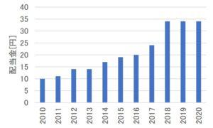 旭化成の配当金の推移