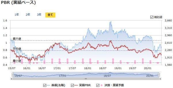 三菱商事の実績PBRの推移