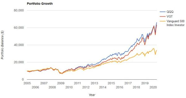QQQの株価チャート