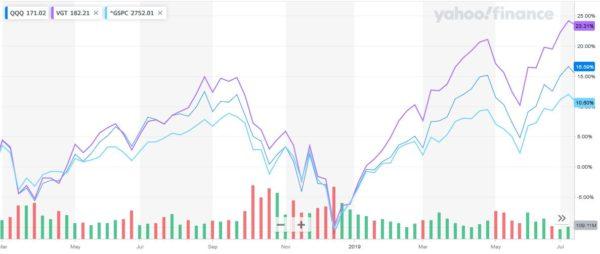 QQQ、VGT、S&P500の比較(クリスマスショック時)