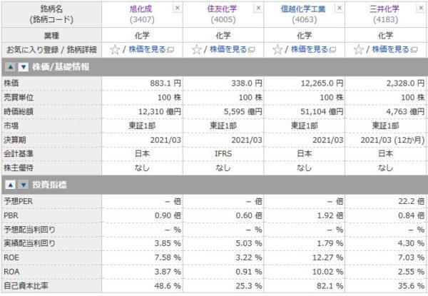 旭化成、住友化学、信越化学工業、三井化学の投資指標の比較