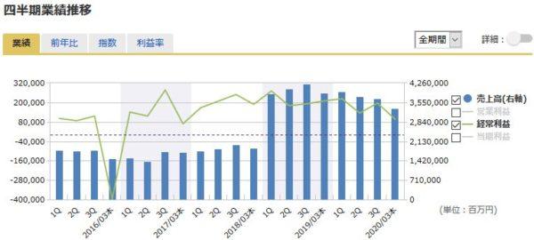 三菱商事の四半期業績の推移