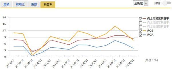 旭化成の営業利益率