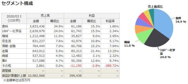 伊藤忠商事のセグメント構成