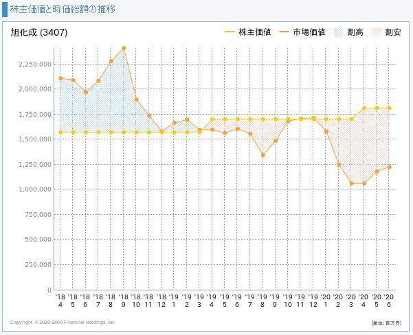 旭化成の株主価値と市場価値の推移