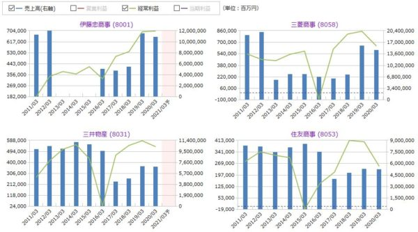 伊藤忠商事、三菱商事、三井物産、住友商事の売上高・経常利益の比較