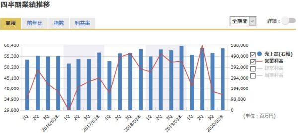 旭化成の四半期業績の推移