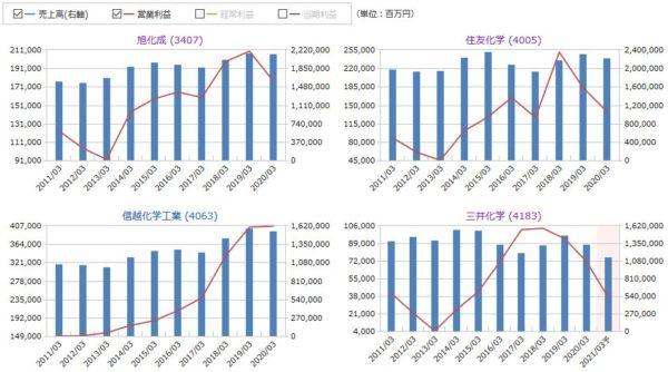 旭化成、住友化学、信越化学工業、三井化学の売上高・営業利益の比較