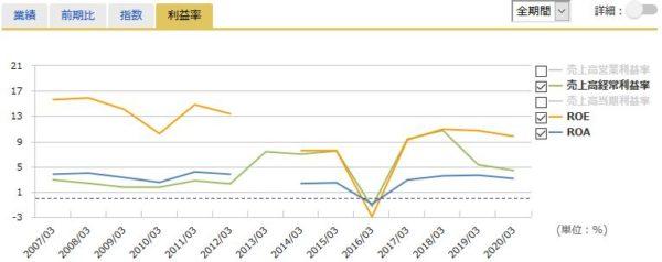 三菱商事の経常利益率