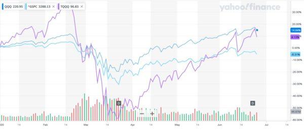 TQQQとQQQ、S&P500の比較(2020年1月~6月)