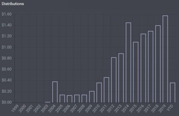 QQQの分配金の推移