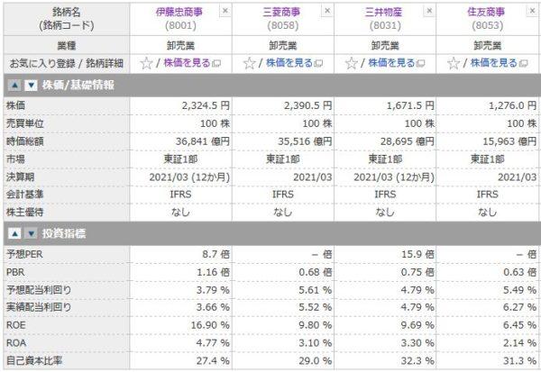 伊藤忠商事、三菱商事、三井物産、住友商事の投資指標の比較