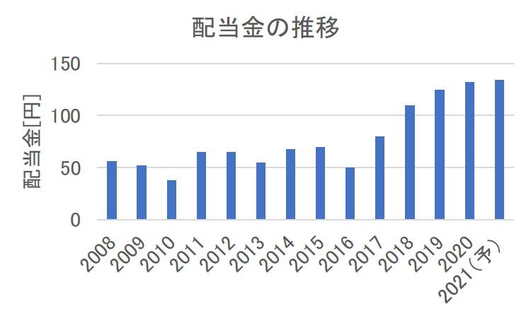 配当 三菱 利回り 商事 【8058】三菱商事の株価分析。好業績・好財務なので、長期投資に適した優良銘柄です