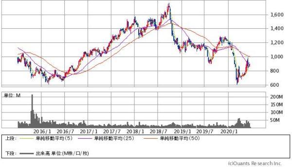 旭化成の株価チャート