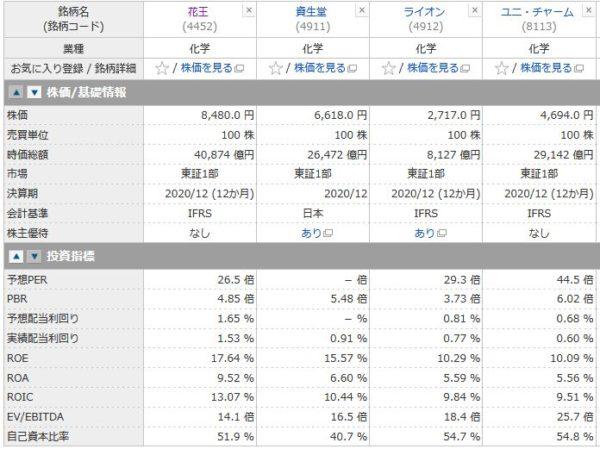 花王、資生堂、ライオン、ユニ・チャームの投資指標の比較