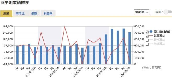 武田薬品工業の四半期業績の推移