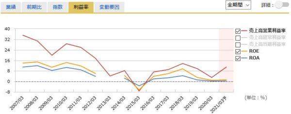 武田薬品工業の営業利益率