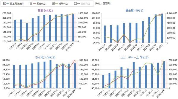 花王、資生堂、ライオン、ユニ・チャームの売上高・営業利益・経常利益の比較