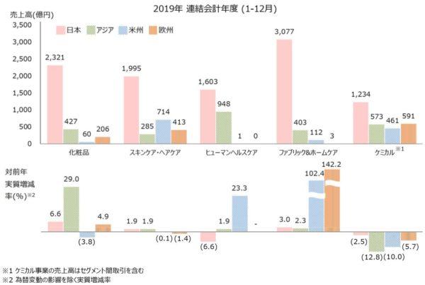 花王の分野・地域別の売上高と対前年増減率