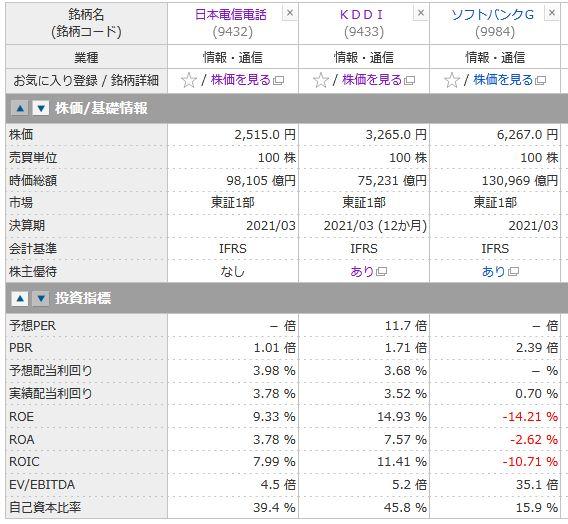 NTT(日本電信電話)、KDDI、ソフトバンクG投資指標の比較