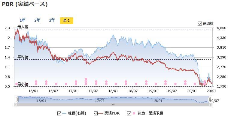 日本 航空 の 株価 日本航空 (9201) : 株価予想・売買予想・株価診断