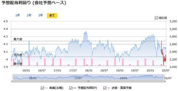 NTT(日本電信電話)の予想配当利回りの推移