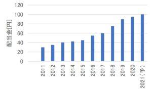 NTT(日本電信電話)の配当金の推移