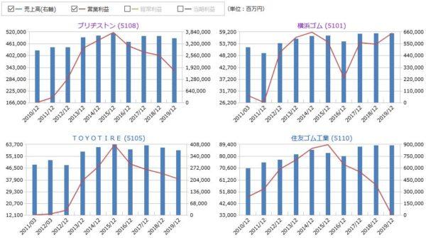 ブリヂストン、横浜ゴム、TOYOタイヤ、住友ゴムの売上高・営業利益の比較