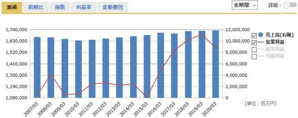 NTT(日本電信電話)の売上高・営業利益