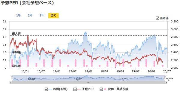 NTT(日本電信電話)の予想PERの推移
