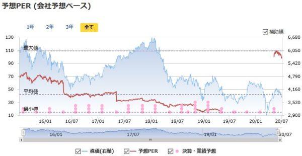 武田薬品工業の予想PERの推移