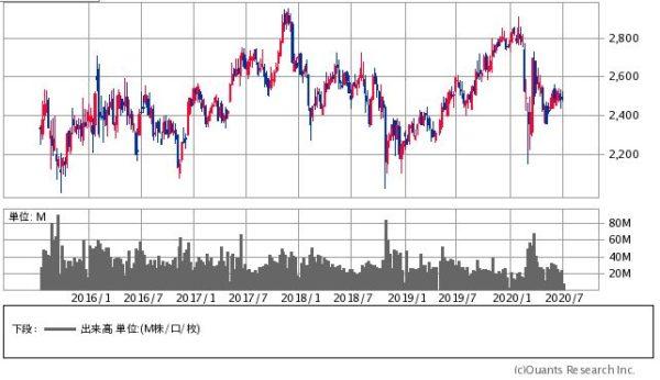 NTT(日本電信電話)の株価チャート