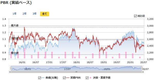 NTT(日本電信電話)の実績PBRの推移