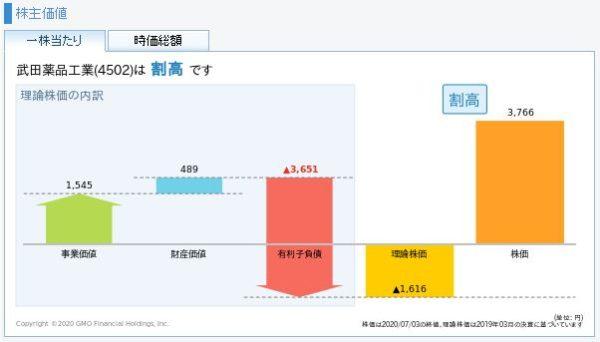 武田薬品工業の理論株価